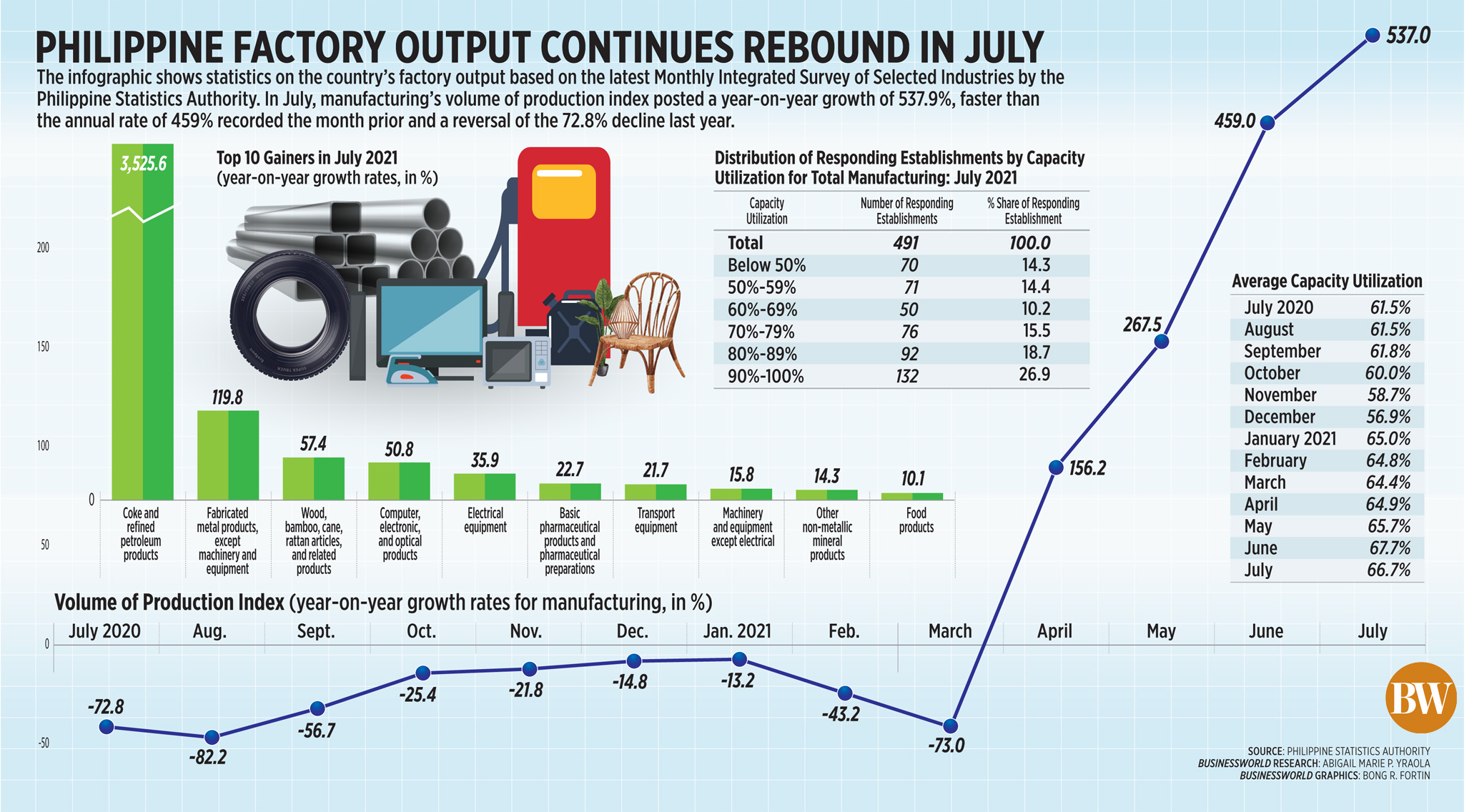 Philippine factory output continues rebound in July (2021)