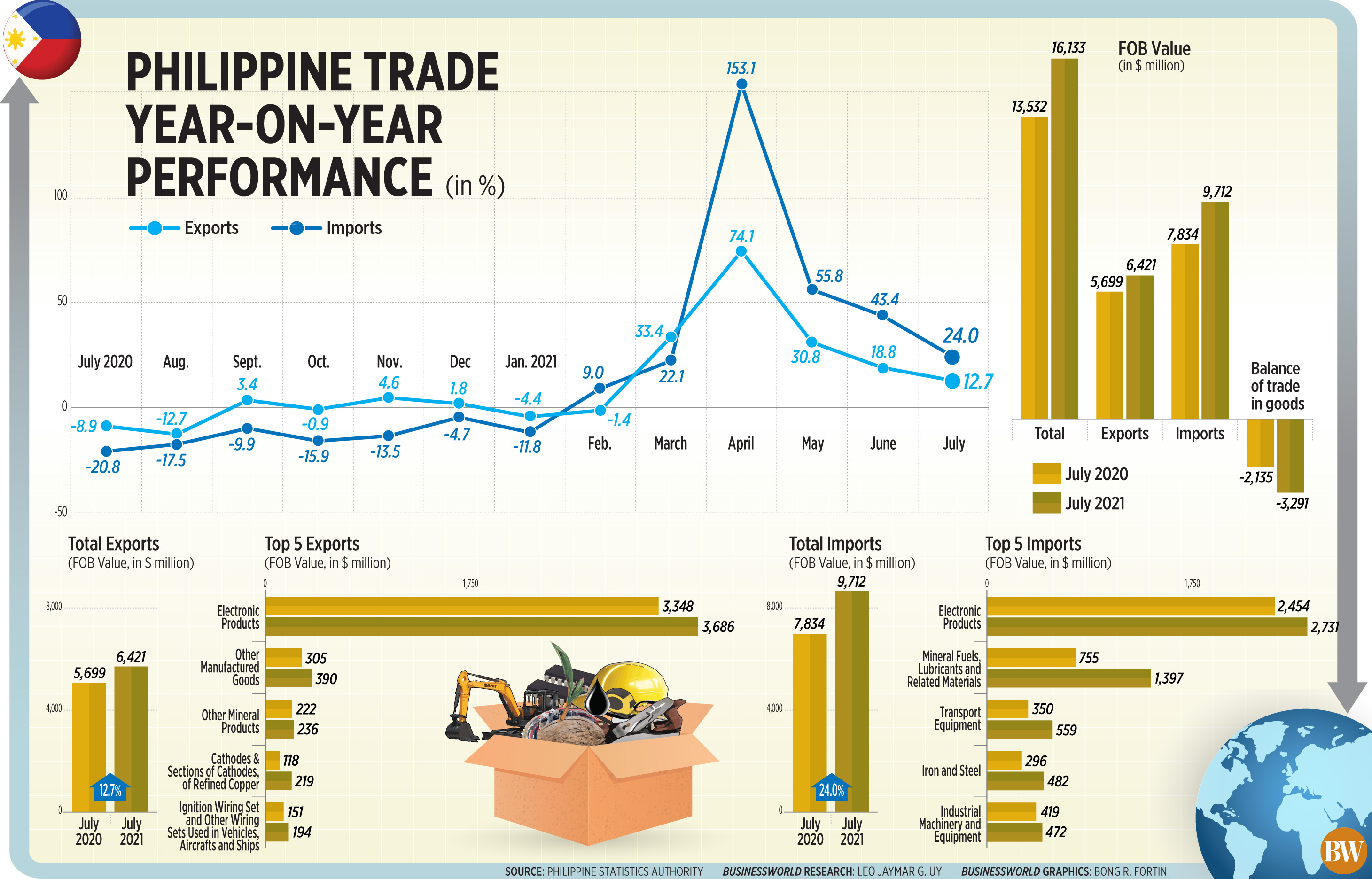 Philippine trade year-on-year performance (July 2021)