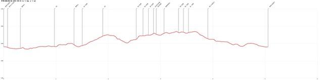 翠峰湖環湖步道-2021-08-31-高度圖