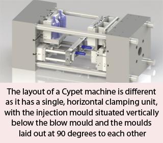 Cypet machine