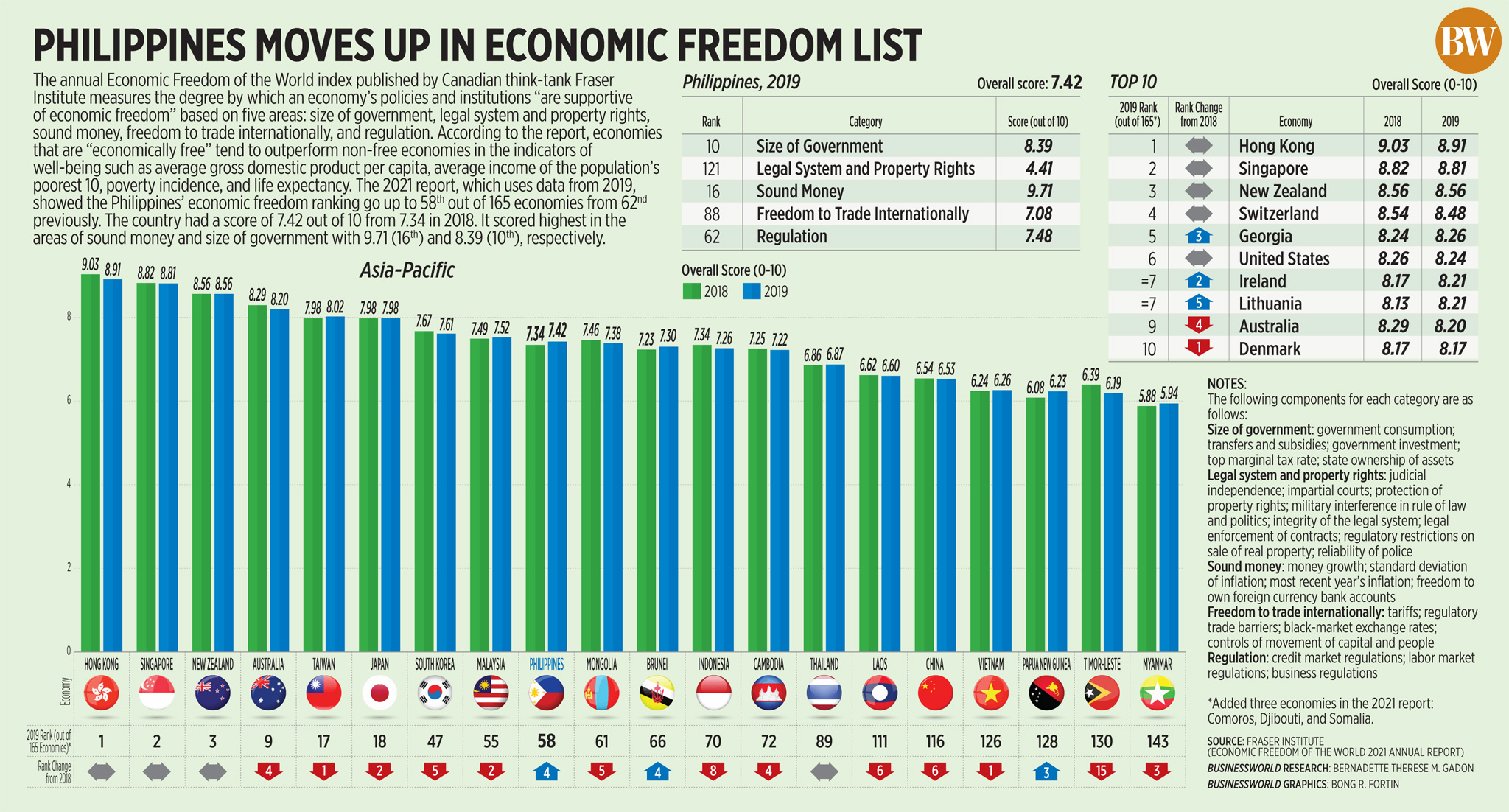 Philippines moves up in economic freedom list
