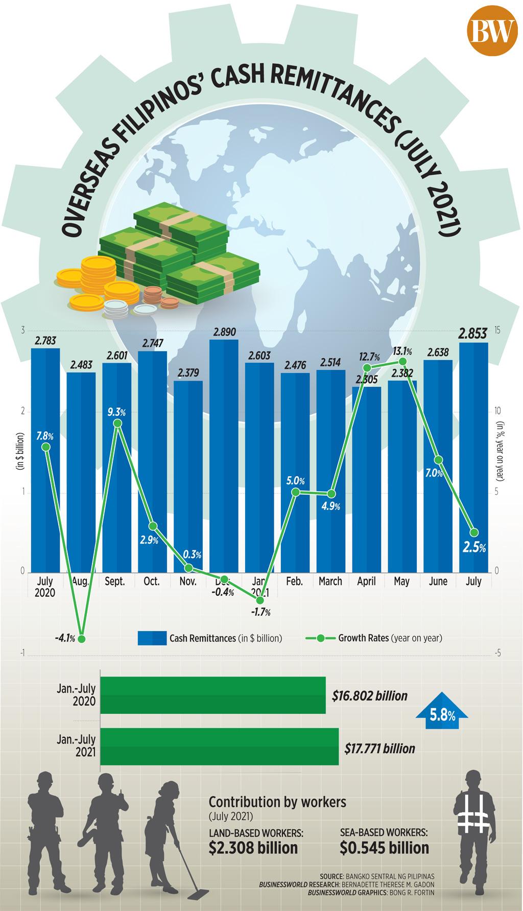 Overseas Filipinos' Cash Remittances (July 2021)