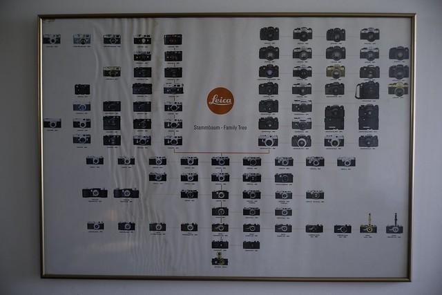 Leica Family Tree