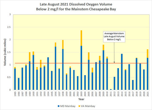 Graph of historic hypoxic water volumes the Chesapeake Bay, late August