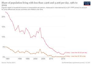 Türkiye'de yıllara göre düşük gelirlilerin nüfusa oranı