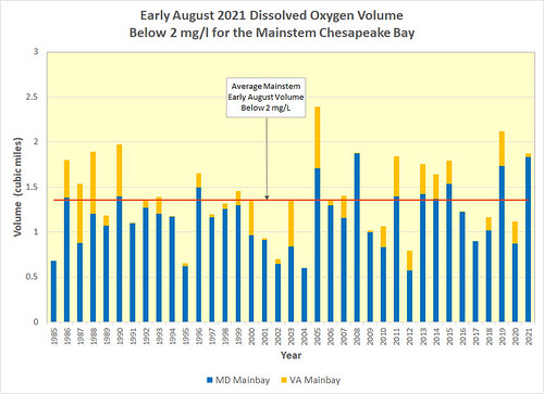Graph of historic hypoxic water volumes in the Chesapeake Bay for early August