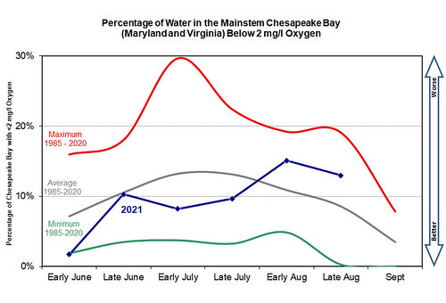 Graph of hypoxic water volumes in Chesapeake Bay during summer 2021