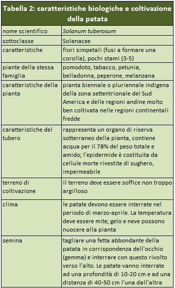 Tabella 2 Caratteristiche biologiche e coltivazioni della patata