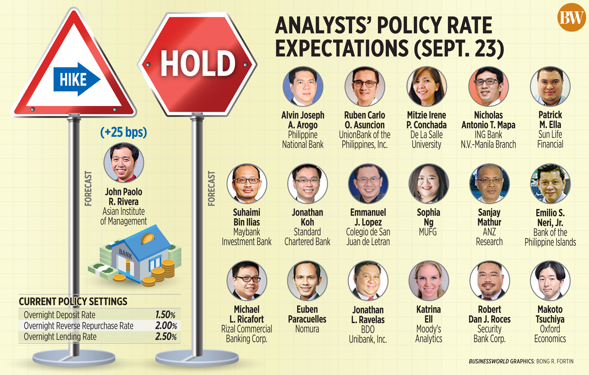 Analysts' policy rate expectations (Sept. 23)