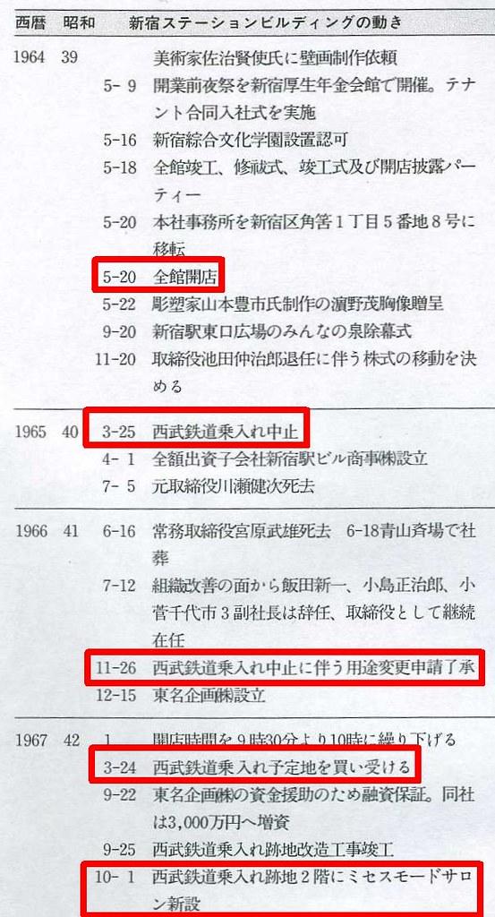 西武新宿線国鉄新宿駅(マイシティ・ルミネスト)延伸撤退公文書 (16)