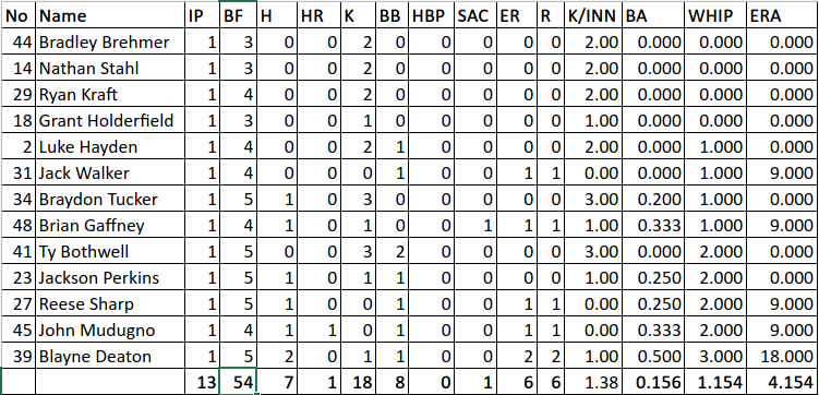 2021.09.17-iubase-pitcher-stats