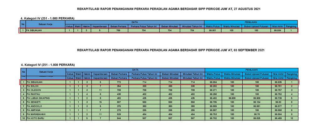 PA Sibuhuan Konsisten Peringkat Satu SIPP Periode Januari – Agustus 2021 I (21/9)