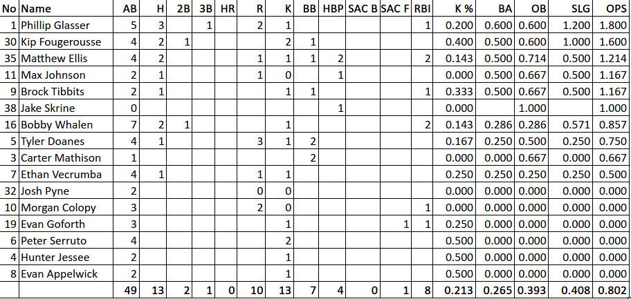 2021.09.17-iubase-batter-stats