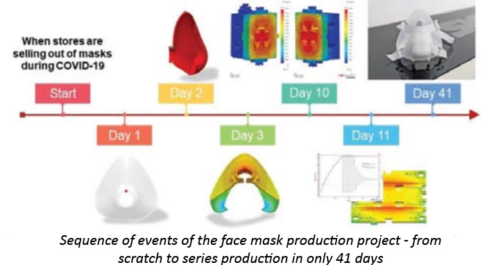 Sequence of events of the face mask production project
