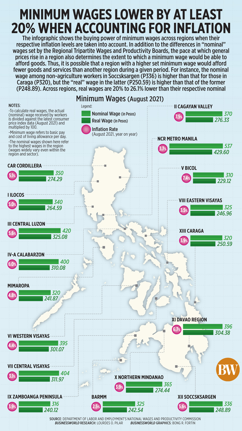 Minimum wages lower by at least 20% when accounting for inflation