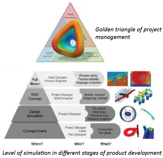 Level of simulation in different stages of product development