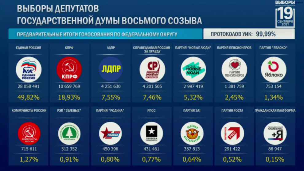 Results of Russian parliamentary elections
