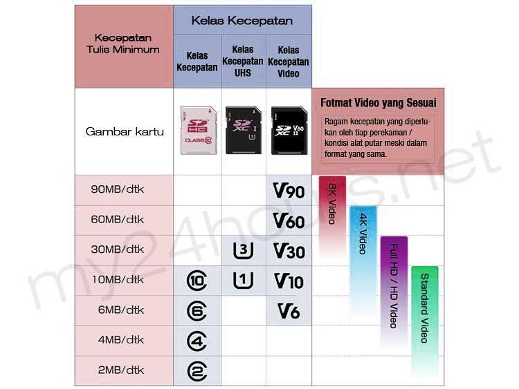 Keterangan fungsi kartu MicroSD