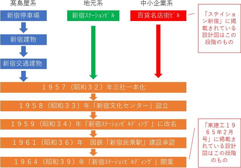 国鉄新宿民衆駅(新宿ステーションビル、マイシティ、ルミネエスト)の経緯