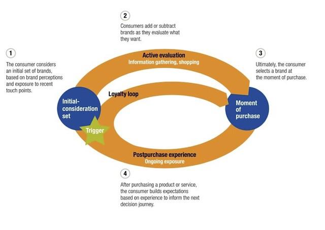 McKinsey loyalty loop
