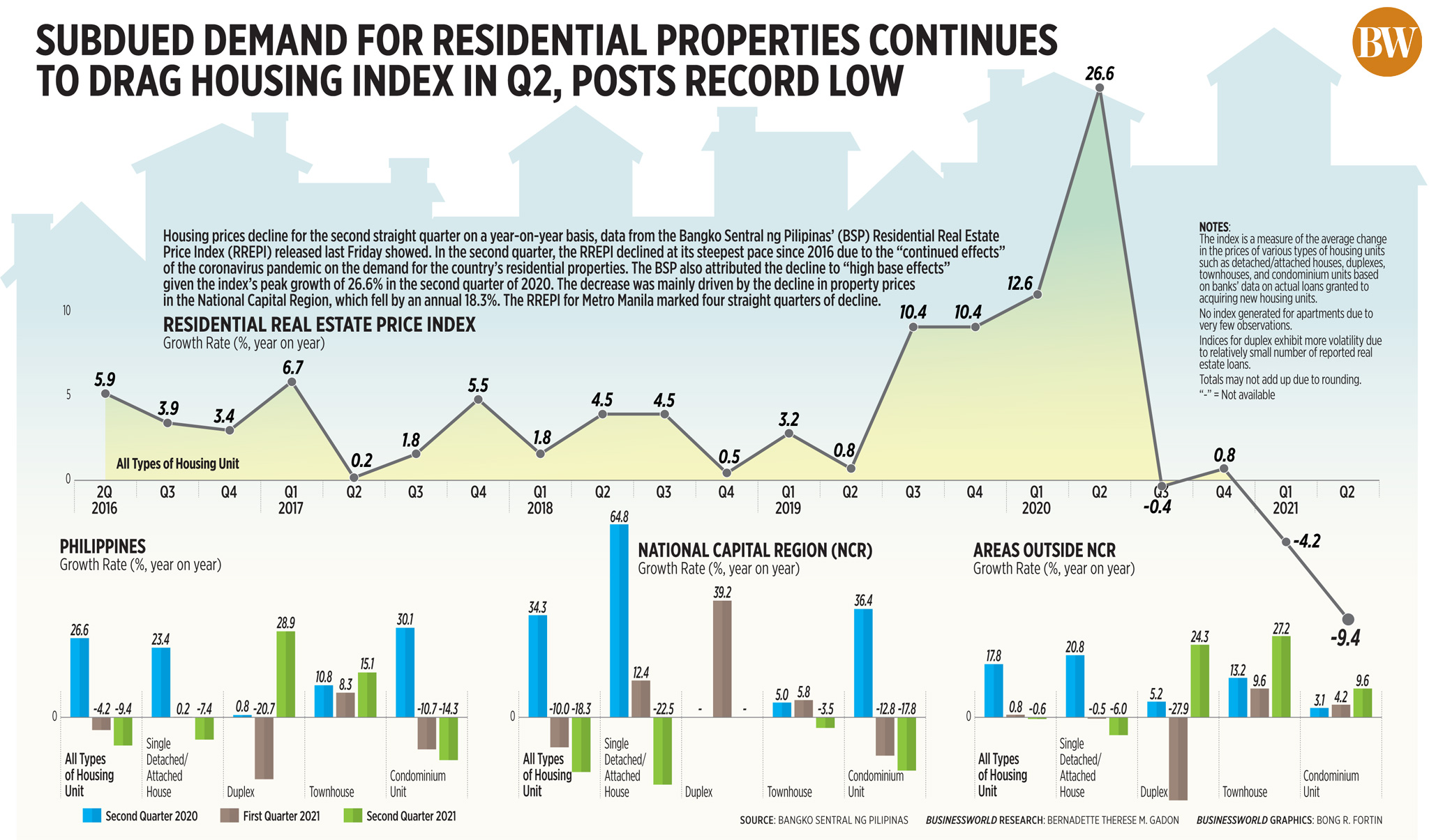 Subdued demand for residential properties continues to drag housing index in Q2, posts record low