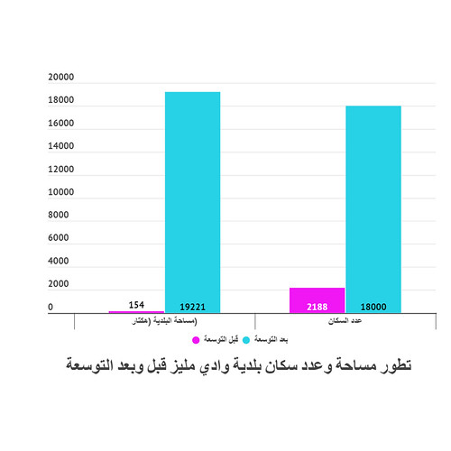 تطور عدد سكان ومساحة بلدية وادي مليز بعد سنة 2014
