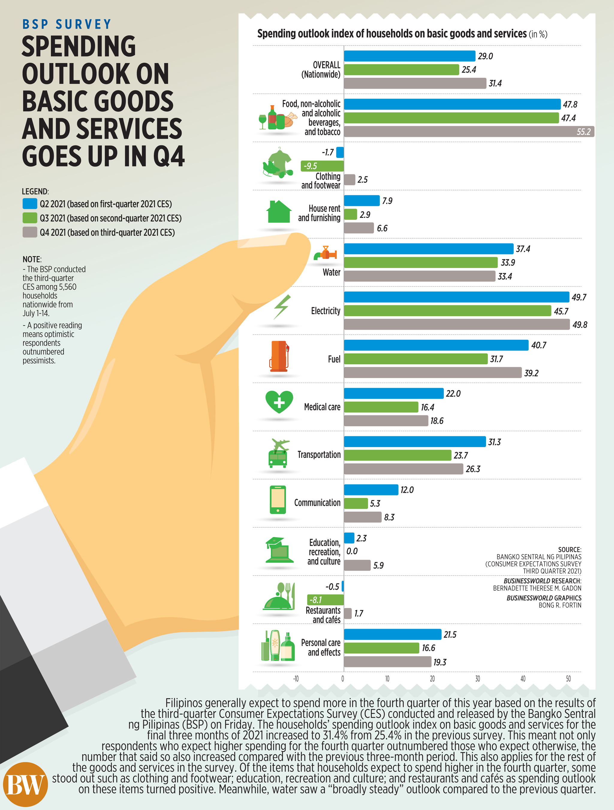 Spending outlook on basic goods and services goes up in Q4