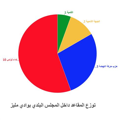 توزع عدد مقاعد المجلس البلدي بوادي مليز إثر إنتخابات المجالس البلدية سنة 2018