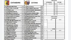 Catanzaro-Catania 1-1: buon pareggio, ma ci fosse stato il Var?