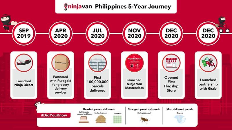 Ninja Van PH 5-year journey - B