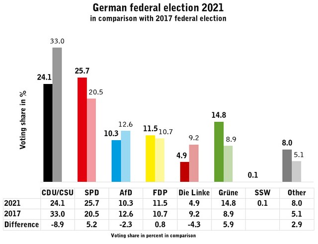 Germany has voted