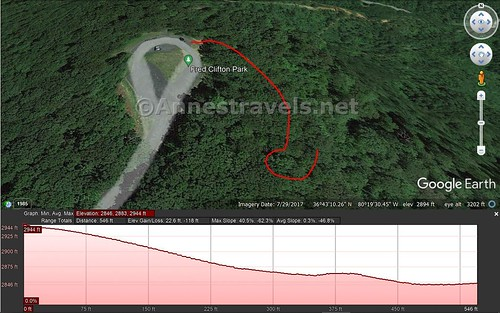 Visual trail map and elevation profile for the trail from the top of the road to the first and second viewpoints at Fred Clifton Park and Lover's Leap, Virginia