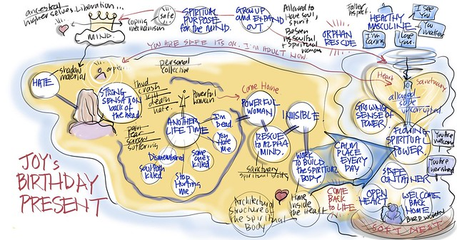 visual coaching session map of joy's birthday present: resurrection of a powerful woman