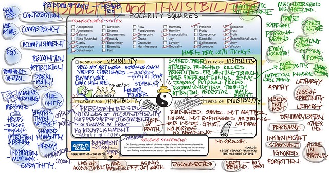 visual coaching session map on visibility and invisibility
