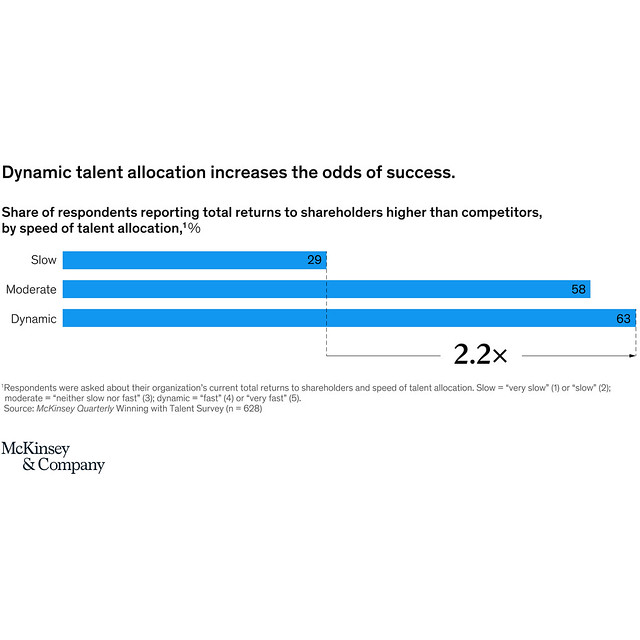 the great resignation dynamic talent allocation