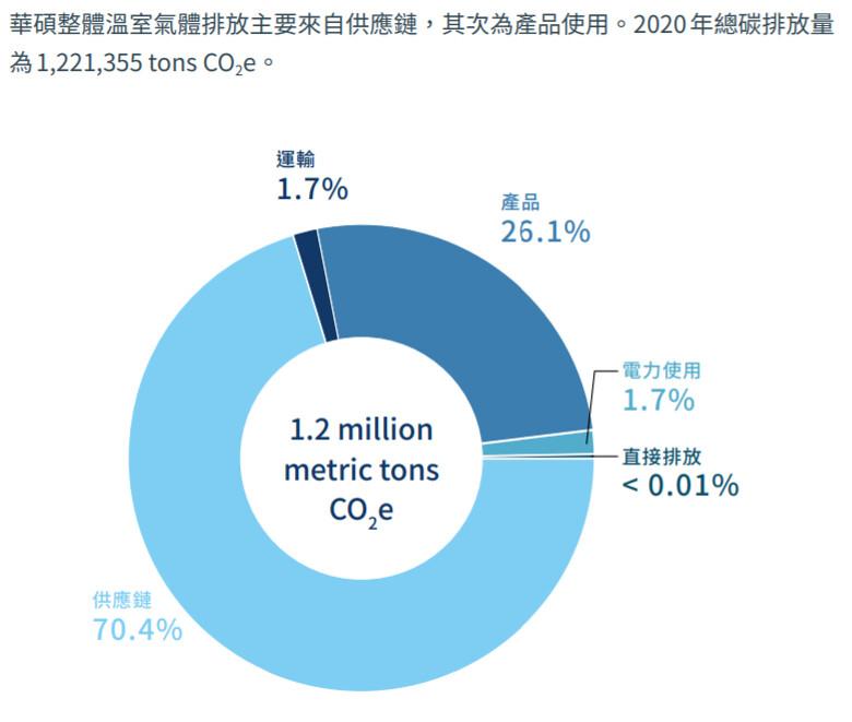 華碩2020年總碳排放量為122萬噸,其中七成來自供應鏈。