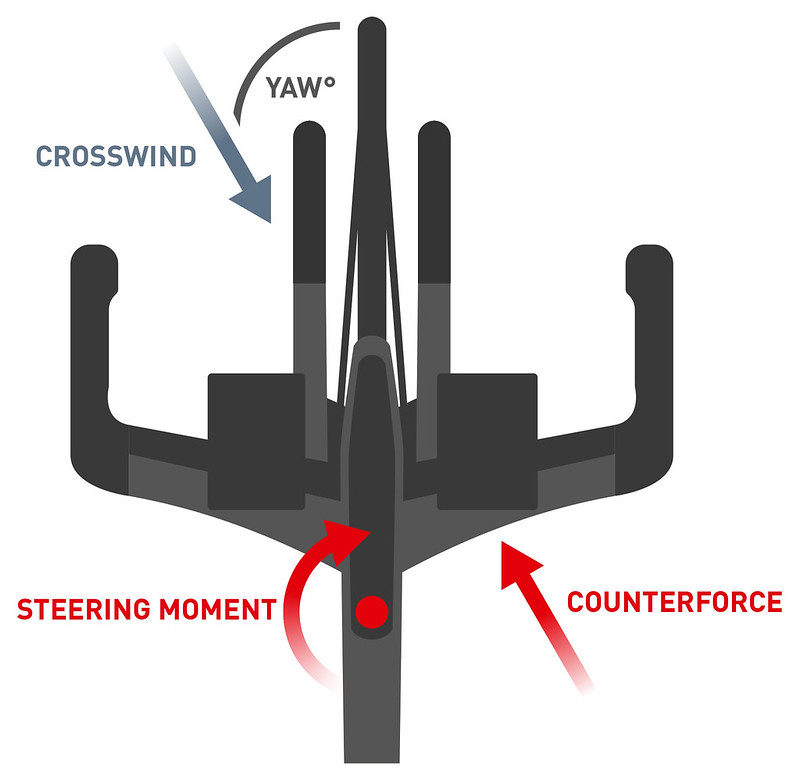 DTSwiss_ARC_Drawing_Steering_Moment