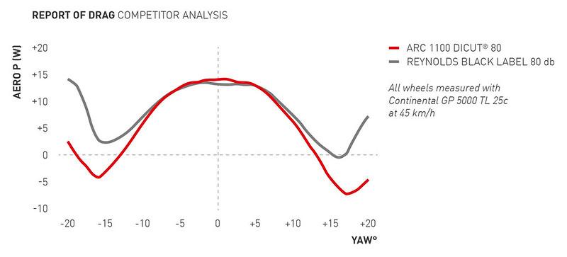 DTSwiss_ARC_Diagram_Drag_Competitor_Analysis_80