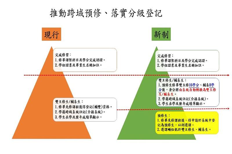 雙輔預修生制度說明。圖/取自臺師大官網