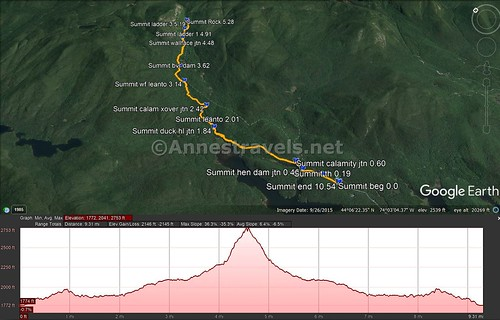 Visual trail map and elevation profile for the Indian Pass Trail from the Upper Works Trailhead to Summit Rock in Indian Pass, High Peaks Wilderness, Adirondack Park, New York
