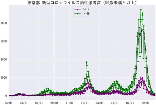 TokyoCovid19TLAge50 (2021/10)