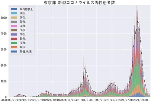 TokyoCovid19TLAges (2021/10)