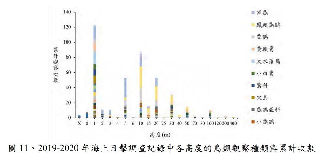 目視調查鳥類飛行高度與種類數量