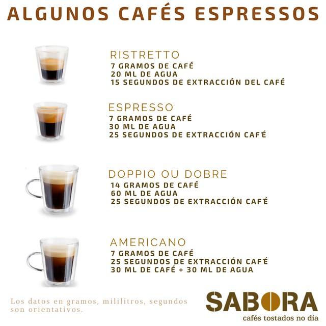 Cafés espressos o expresos más conocidos