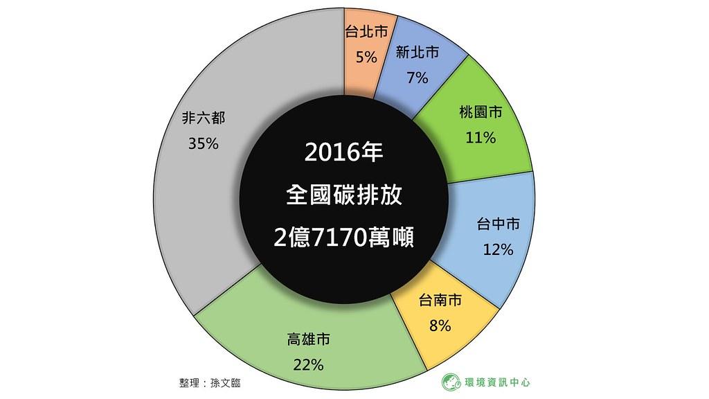 台灣2016溫室氣體排放量,六都佔約65%。