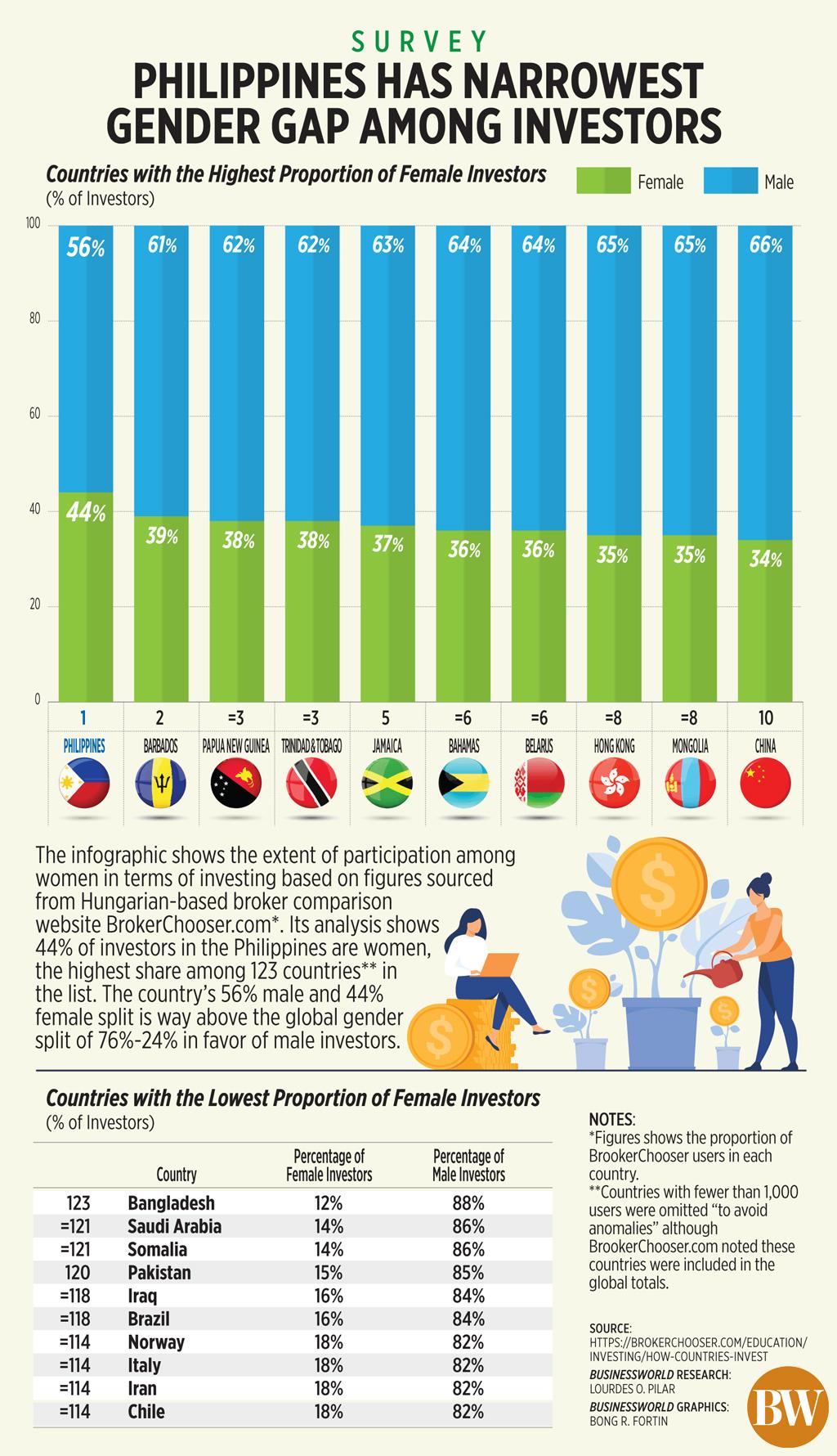Philippines has narrowest gender gap among investors
