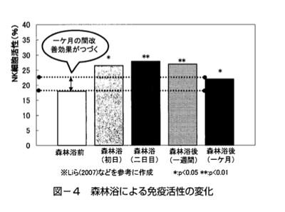 森林浴參與者的唾液賀爾蒙變化,表示免疫力改善。