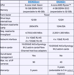 Specifications for the new Synology NAS models