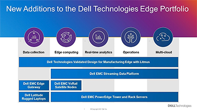 New additions to the Dell Technologies edge portfolio. With 69% of the Fortune 100 already using Dell Technologies edge solutions, the company supports data life cycle needs for what is becoming the next major technology frontier.