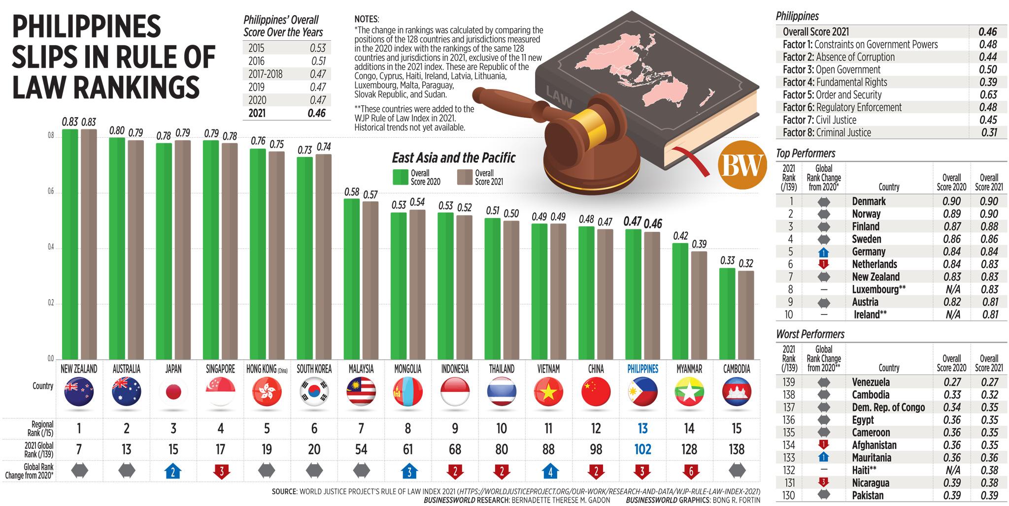 Philippines slips in rule of law rankings